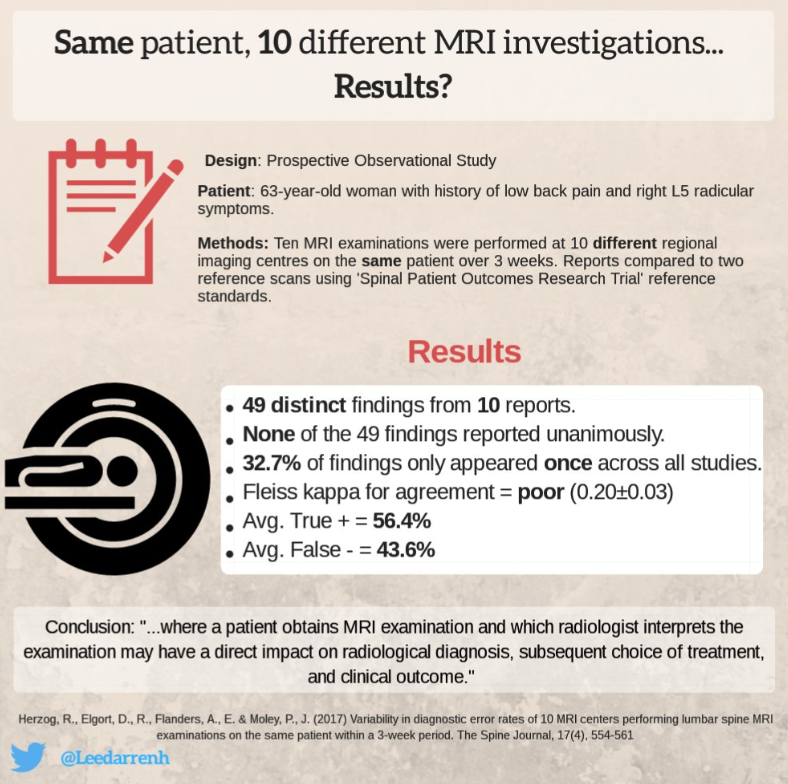 Infographic recap of the Spine Journal. Spine J. 2017 Apr;17(4):554-561