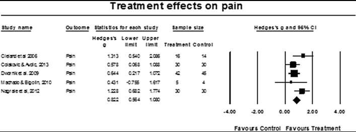 Picture taken from article - Effects of lower body quadrant neural mobilization in healthy and low back pain populations: A systematic review and meta-analysis